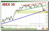ibex-35-grafico-diario-tiempo-real-04-02-2010