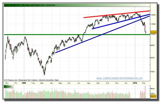 ibex-35-grafico-diario-tiempo-real-08-02-2010