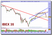 ibex-35-grafico-semanal-05-02-2010