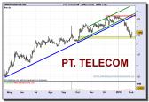 portugal-telecom-grafico-diario-02-02-2010