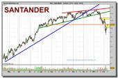 santander-grafico-diario-10-02-2010
