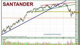 santander-grafico-diario-22-02-2010