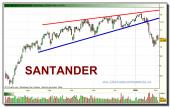 santander-grafico-diario-tiempo-real-03-02-2010