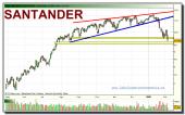 santander-grafico-diario-tiempo-real-04-02-2010