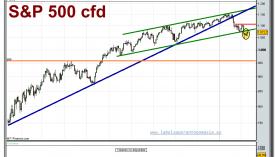 sp-500-cfd-grafico-diario-tiempo-real-10-02-2010