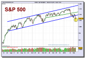 sp-500-index-grafico-diario-05-02-2010