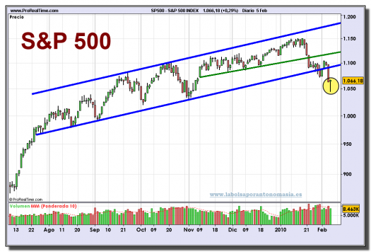 sp-500-index-grafico-diario-05-02-2010