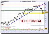 telefonica-grafico-diario-02-02-2010