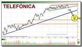 telefonica-grafico-diario-11-02-2010