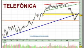 telefonica-grafico-diario-22-02-2010