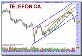 telefonica-grafico-semanal-05-02-2010