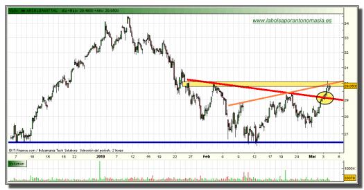 arcelor-mittal-grafico-intradia-tiempo-real-04-marzo-2010