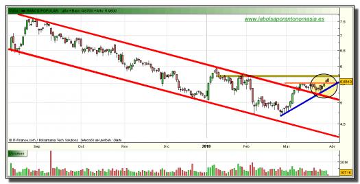 banco-popular-grafico-diario-tiempo-real-30-marzo-2010