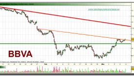 bbva-grafico-intradiario-10-03-2010