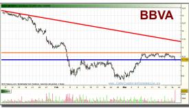 bbva-grafico-intradiario-19-marzo-2010