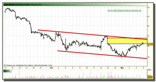 bolsas-y-mercados-grafico-horario-08-marzo-2010