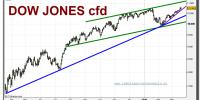 dow-jones-industrial-cfd-grafico-diario-19-marzo-2010