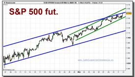 eeuu-spx500-forward-50-mini-co-mar-10-grafico-intradiario-11-marzo-2010