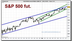 eeuu-spx500-forward-50-mini-co-mar-10-grafico-intradiario-11-marzo-2010