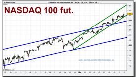 eeuu-tech-100-forward-mar-10-grafico-intradiario-11-marzo-2010
