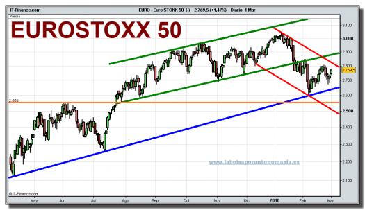 eurostoxx-50-cfd-grafico-diario-01-marzo-2010
