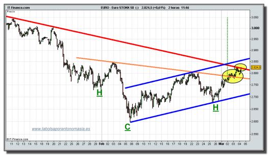 eurostoxx-50-cfd-grafico-intradia-tiempo-real-04-marzo-2010