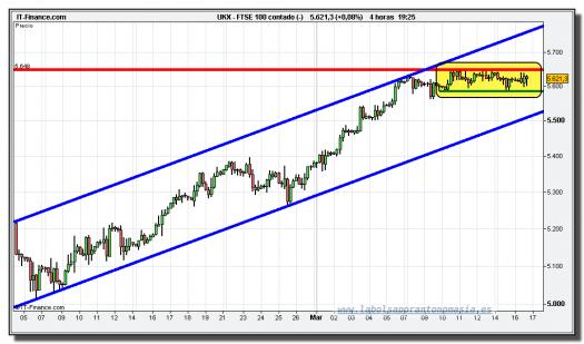 ftse-100-cfd-grafico-intradiario-tiempo-real-16-marzo-2010