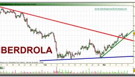 iberdrola-grafico-intradiario-10-03-2010