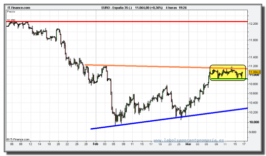 ibex-35-cfd-grafico-intradiario-tiempo-real-16-marzo-2010