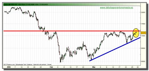 ibex-35-contado-grafico-intradia-tiempo-real-29-marzo-2010
