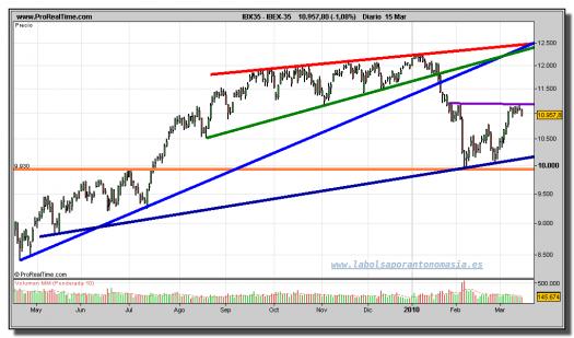 ibex-35-grafico-diario-15-marzo-2010
