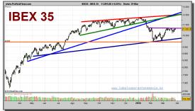 ibex-35-grafico-diario-29-marzo-2010