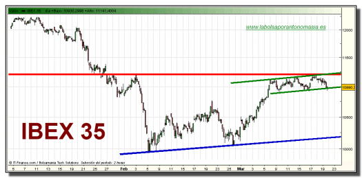 ibex-35-grafico-intradiario-19-marzo-2010