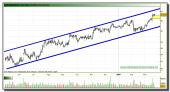 inditex-grafico-diario-tiempo-real-22-marzo-2010