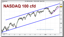 nasdaq-100-cfd-grafico-diario-19-marzo-2010