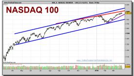 nasdaq-100-index-grafico-diario-29-marzo-2010