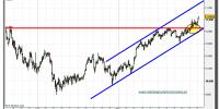 nikkei-225-grafico-intradiario-tiempo-real-29-marzo-2010