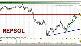 repsol-grafico-intradiario-10-03-2010