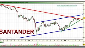 santander-grafico-intradiario-10-03-2010