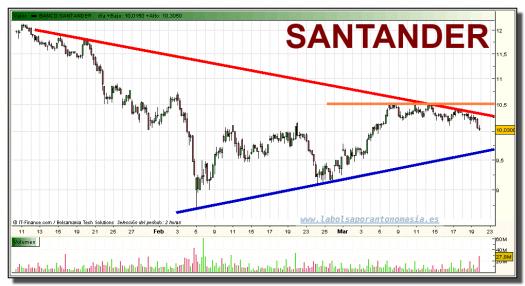 santander-grafico-intradiario-19-marzo-2010
