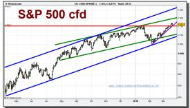 sp-500-cfd-grafico-diario-19-marzo-2010
