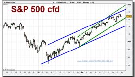 sp-500-cfd-grafico-diario-24-marzo-2010