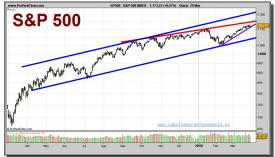 sp-500-index-grafico-diario-29-marzo-2010