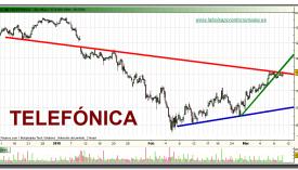 telefonica-grafico-intradiario-10-03-2010