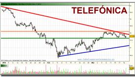 telefonica-grafico-intradiario-19-marzo-2010