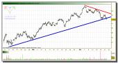 arcelor-mittal-grafico-intradiario-21-abril-2010