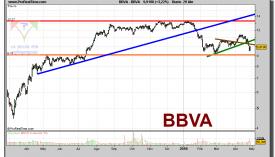 bbva-grafico-diario-29-abril-2010