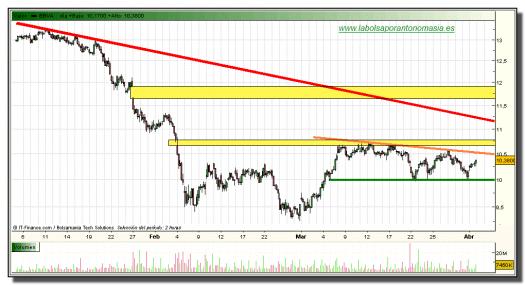 bbva-grafico-intradiario-01-abril-2010