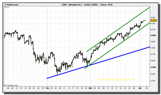 dax-30-cfd-05-abril-2010