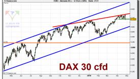 dax-30-cfd-grafico-diario-27-abril-2010